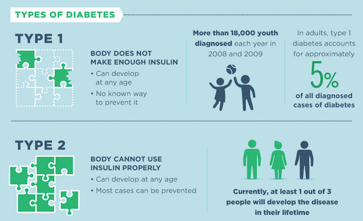 Types Of Diabetes Inland Empire Diabetes Resources